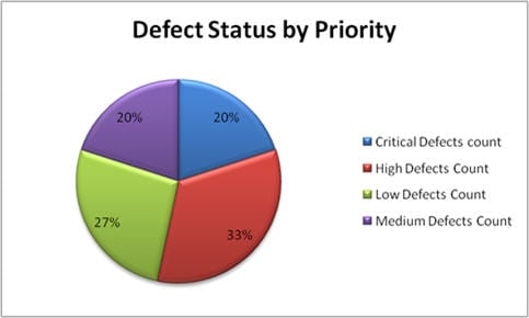 Test metrics graph 5