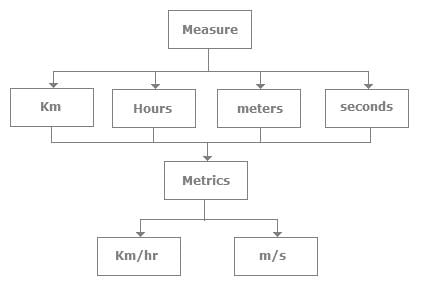 difference between Measurement & Metrics