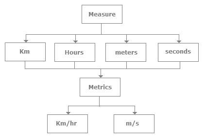 difference between Measurement & Metrics
