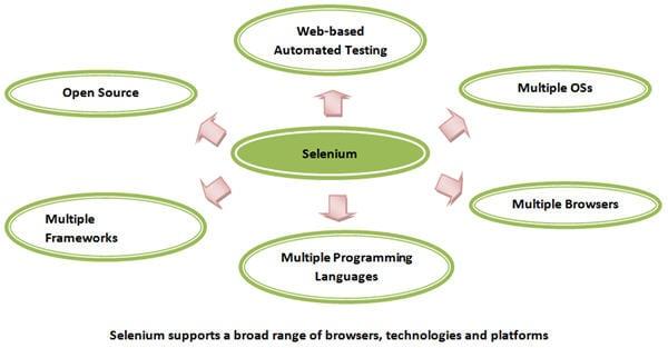 Selenium intro 1 new