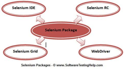 selenium testing tool pdf tutorial