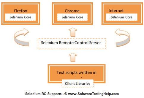 Selenium intro 8