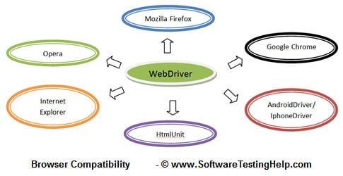Selenium webdriver tutorial 2