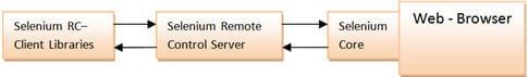 Selenium webdriver tutorial 4