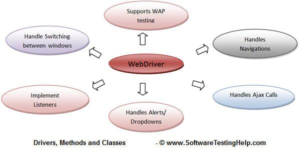 Selenium webdriver tutorial 5