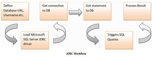 DB testing using Selenium 7