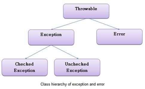 Exception handling in Selenium