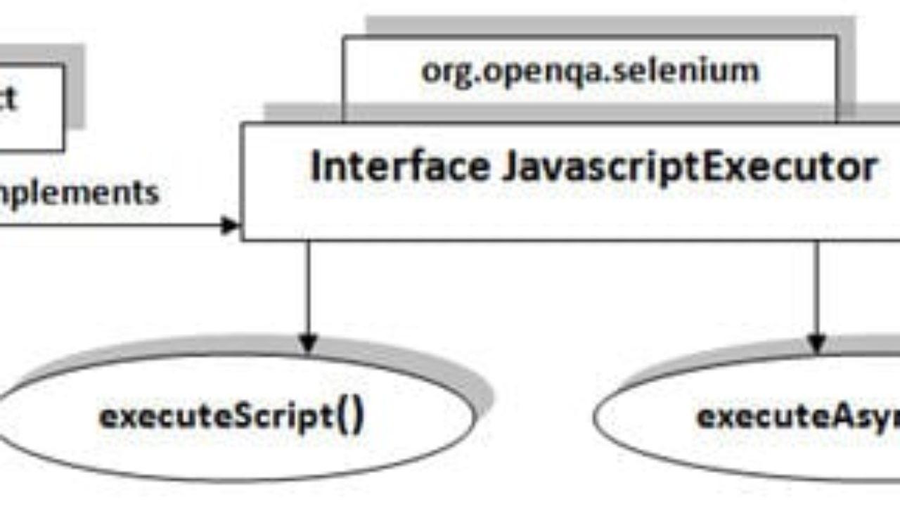 Efficient Selenium Scripting and Troubleshoot Scenarios