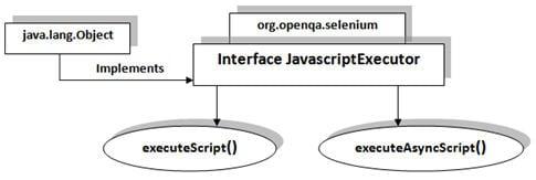 JavaScript Executors