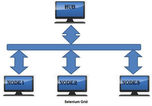 Selenium grid Tutorial 1