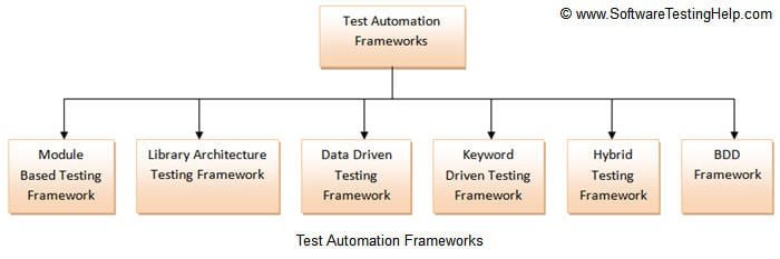 Most Popular Test Automation Frameworks With Pros And Cons