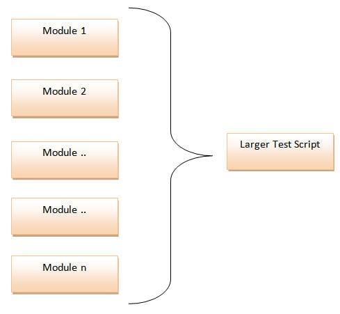 Test Automation Frameworks 3