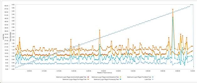 Load Tests with WebLoad 6