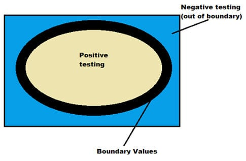 Negative and positive testing 4
