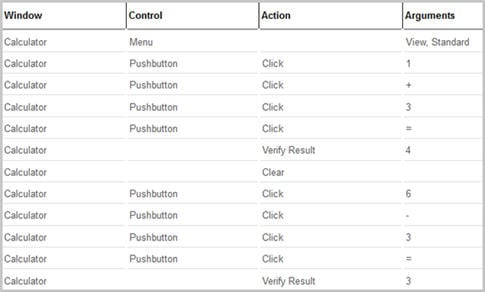 Keyword driven framework example