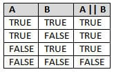 CONDITIONAL STATEMENTS IN GROOVY 2