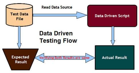 Data Driven Testing 1
