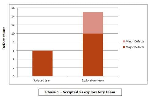 scripted vs exploratory testing 1