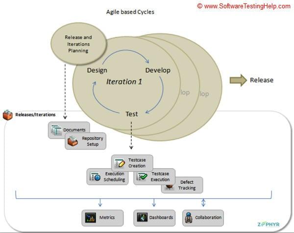 Agile based release cycle