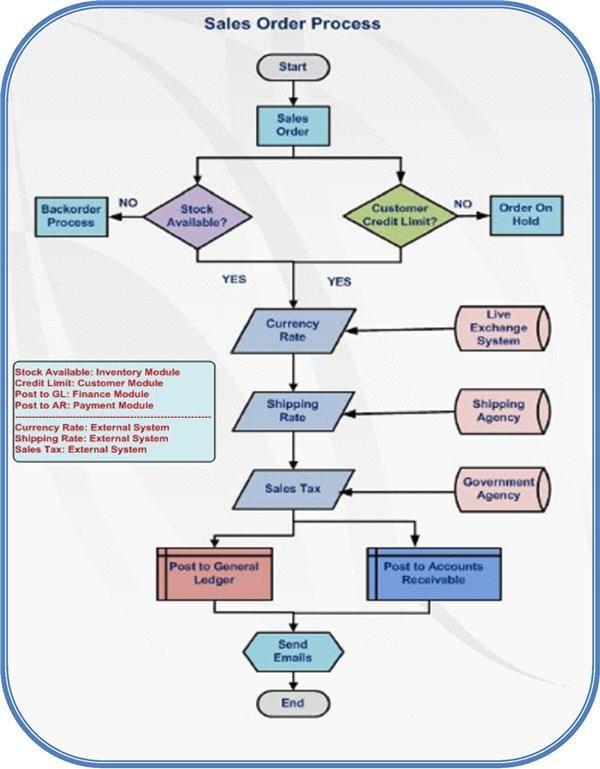 ERP tutorial 2