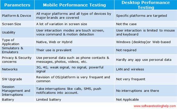 Mobile Performance Testing Vs Desktop Performance Testing