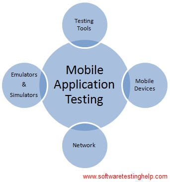 Component of Mobile Performance Testing