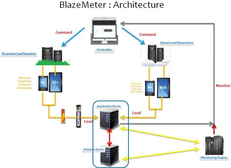 Architecture of BlazeMeter