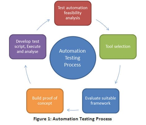 step by step guide to implement proof of concept poc in automation testing - Software Testing Process Flow Diagram