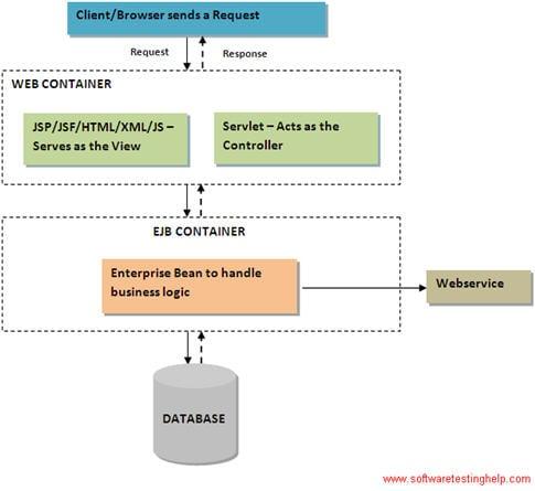 client server relationship in java app lets