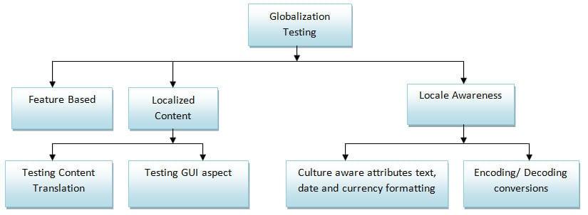internacionalización y localización