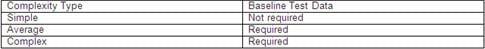 Baseline test data