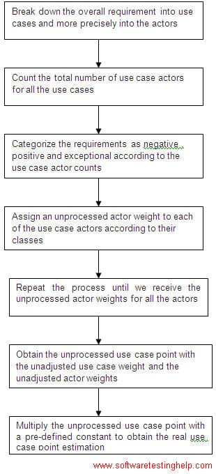 Use case point estimation method