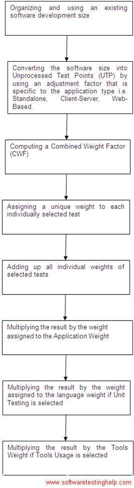 test point estimation technique