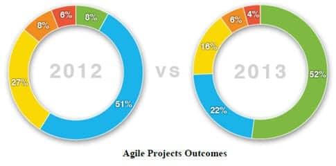 Agile project outcomes