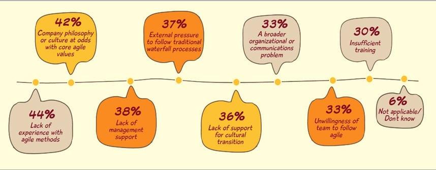 why Agile projects fail