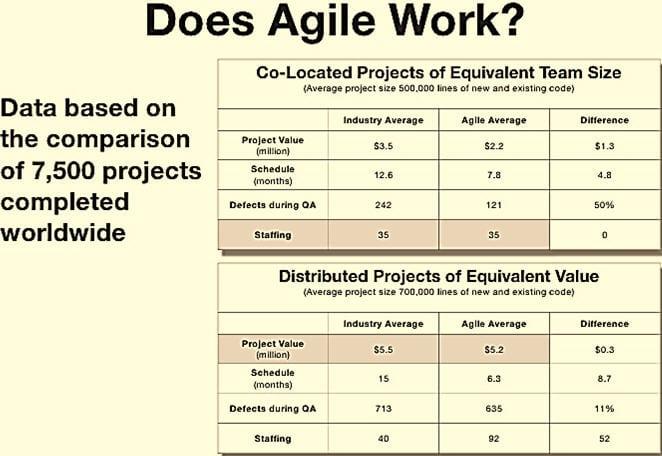 Does agile work