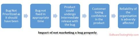 Impact of not marketing a bug properly