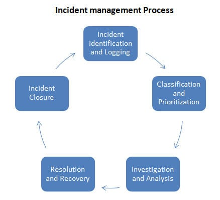 What Is Incident Management And How Is The Process To Handle It
