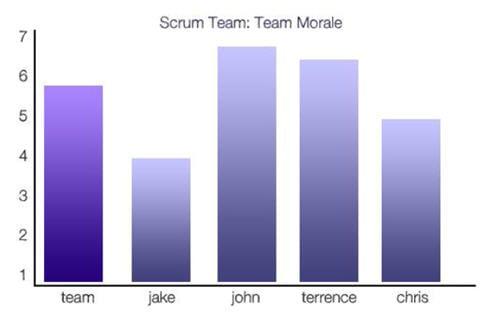 Scrum team moral