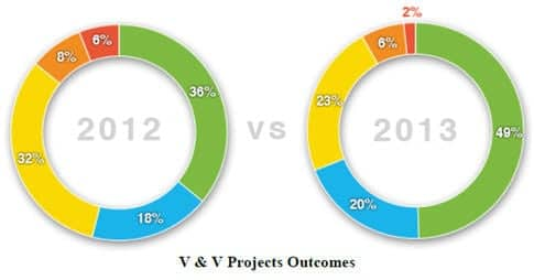 V and V project outcomes