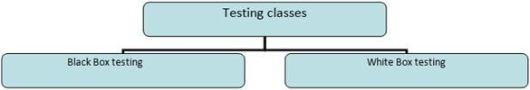 Testing classes