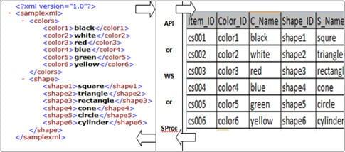 XML Vs Data Testing 2