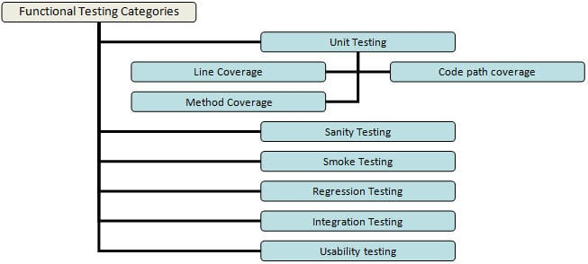 What is functional testing a complete guide with its for Functional test plan template