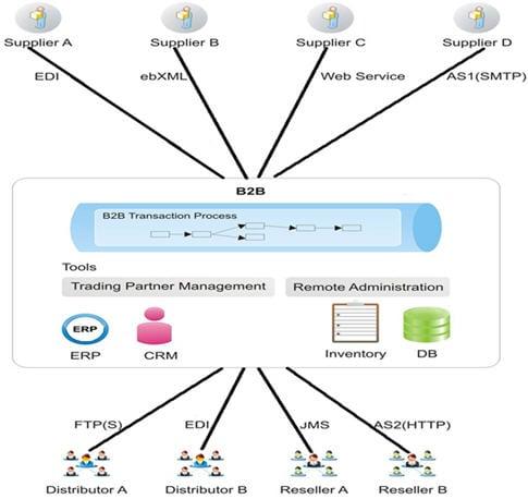 B2B Gateways Testing 1