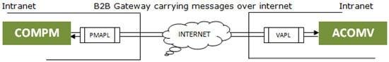 B2B Gateways messages over the Internet