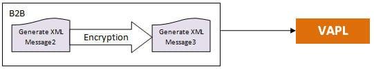 B2B Gateways Testing 6