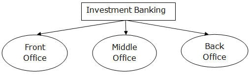 Investment Banking Organizational Structure