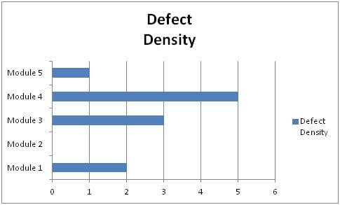Defect Density graph