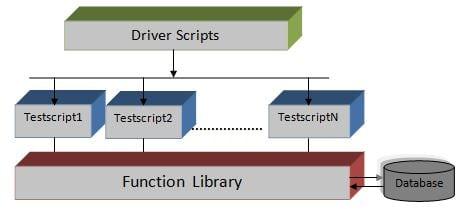 Hybrid Test Automation