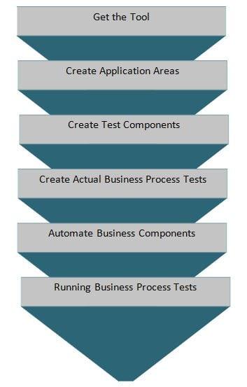 BPT Methodology steps